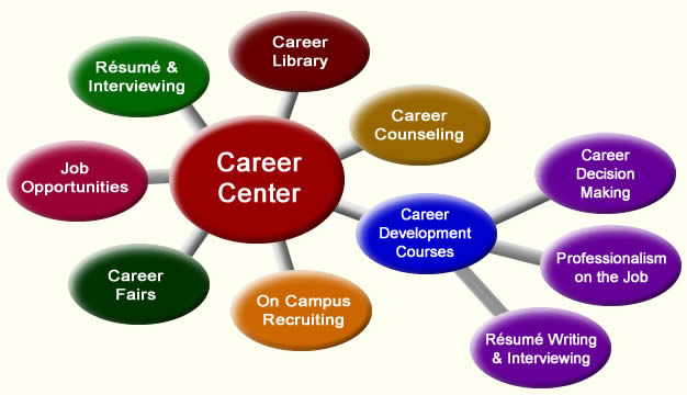 Is Your College Career Center A Placement Agency 187 Career